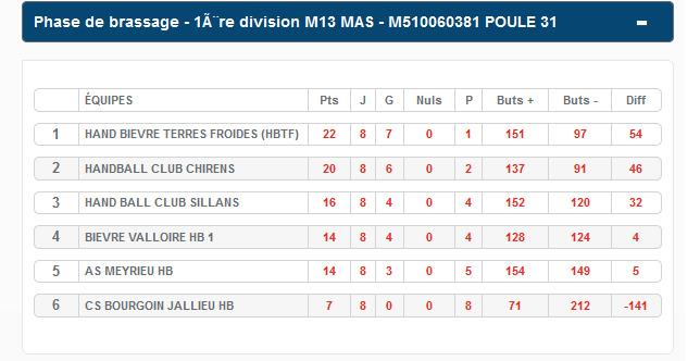 Les petits verts donnent le meilleur à domicile - Hand Bievre Terres Froides - Club de Handball en Isère
